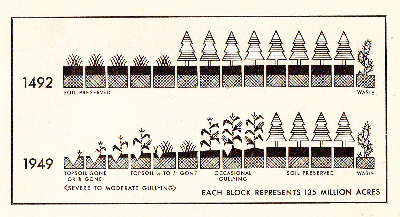 Vintage school book teaches kids about soil for What is soil for kids