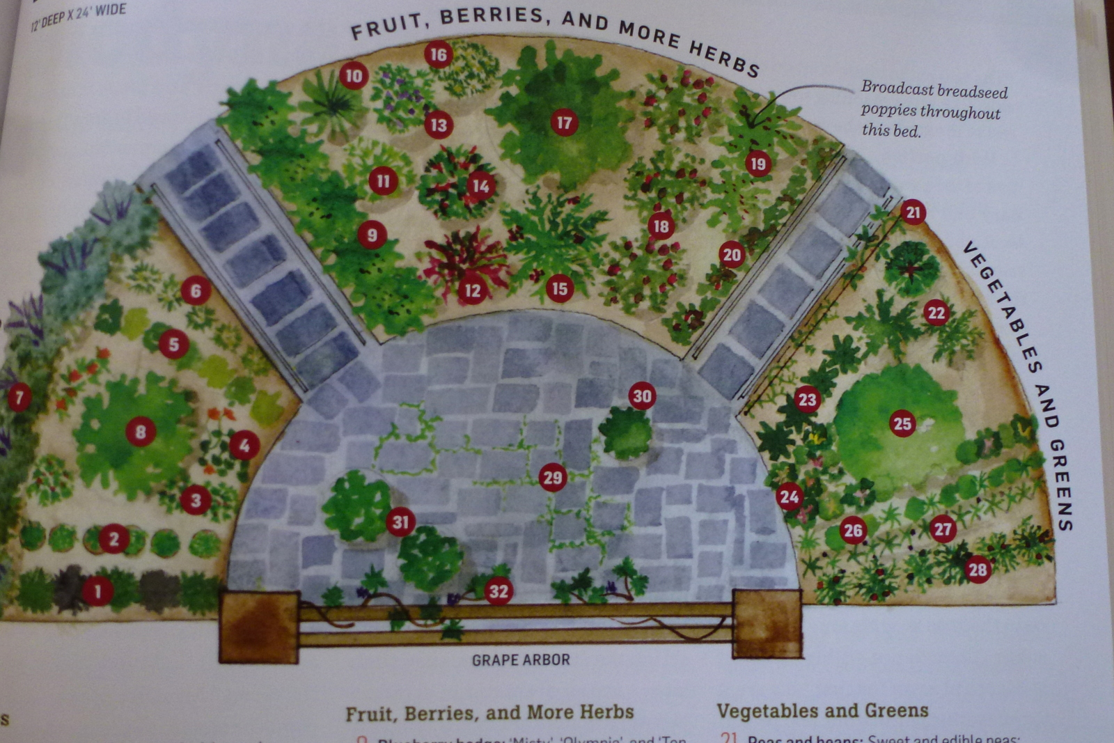 73 ways to design food gardens